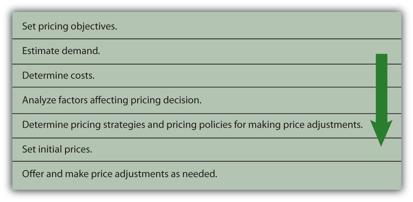 The Pricing Framework: Set pricing objectives, estimate demand, determine costs, analyze factors affecting pricing decision, determine pricing strategies and pricing policies for making price adjustments, set initial prices, and offer and make price adjustments as needed.