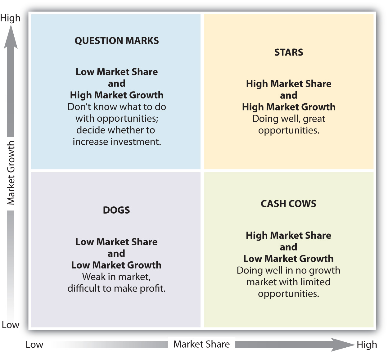 The Boston Consulting Group Matrix