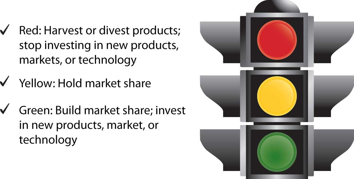 The General Electric Approach (Stoplight model)
