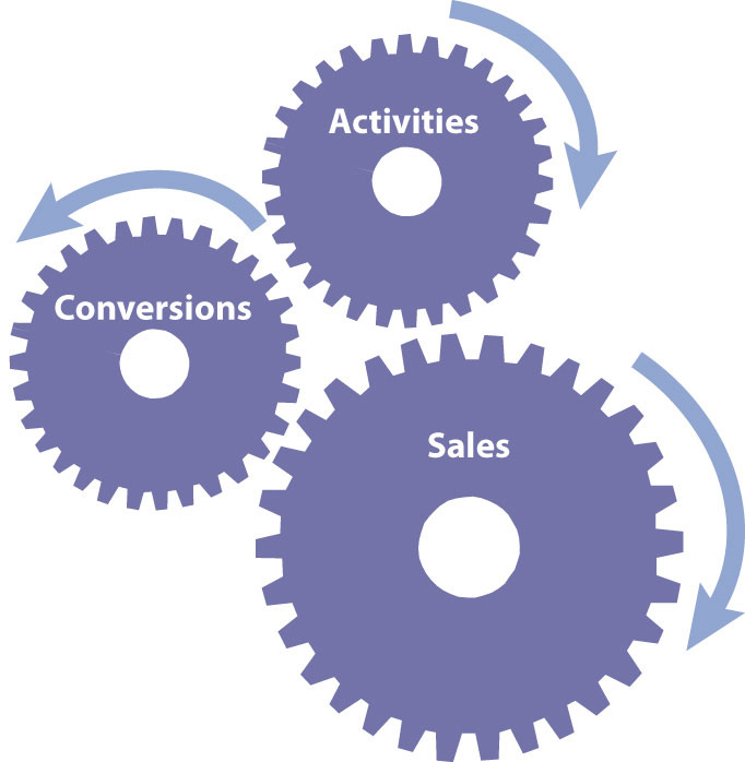 How Activities and Conversions Drive sales