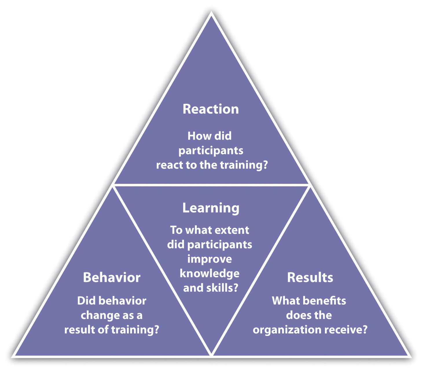 Kirkpatrick's Four Levels of Training Evaluation: Reaction (How did participants react to the training?); Learning (To what extent did participants improve knowledge and skills?); Behavior (Did behavior change as a result of training?); and Results (What benefits does the organization receive?).