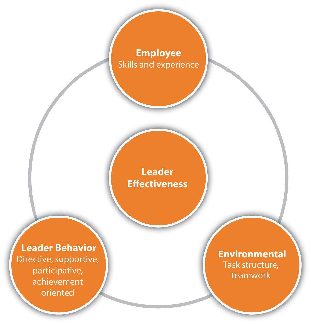 Path Goal Model for Leadership: Employee (Skills and experience), Leader Behavior (Directive, supportive, participative, achievement orientated), and Environmental (Task structure, teamwork)