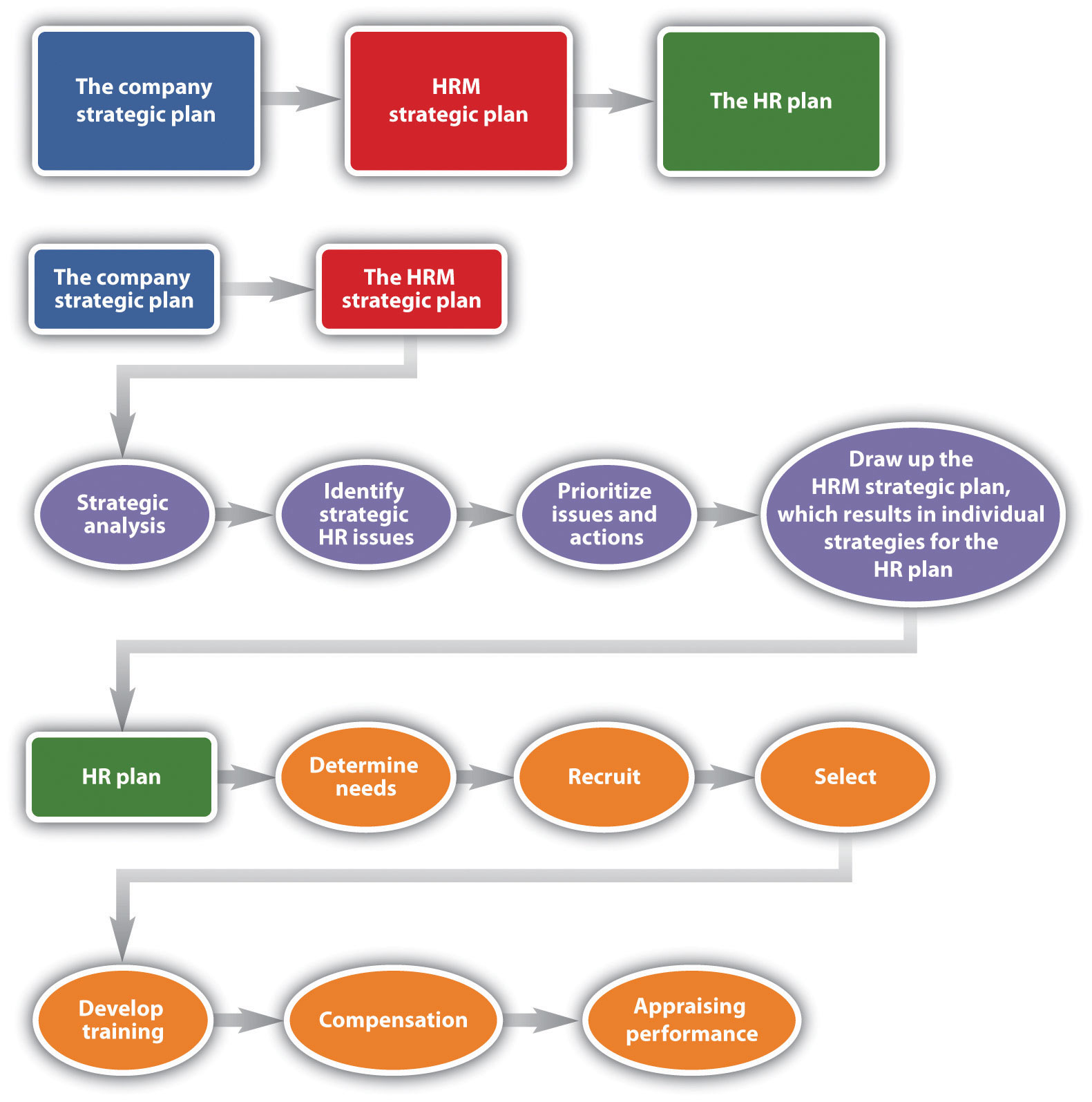 As you can see from this figure, the company strategic plan ties into the HRM strategic plan, and from the HRM strategic plan, the HR plan can be developed