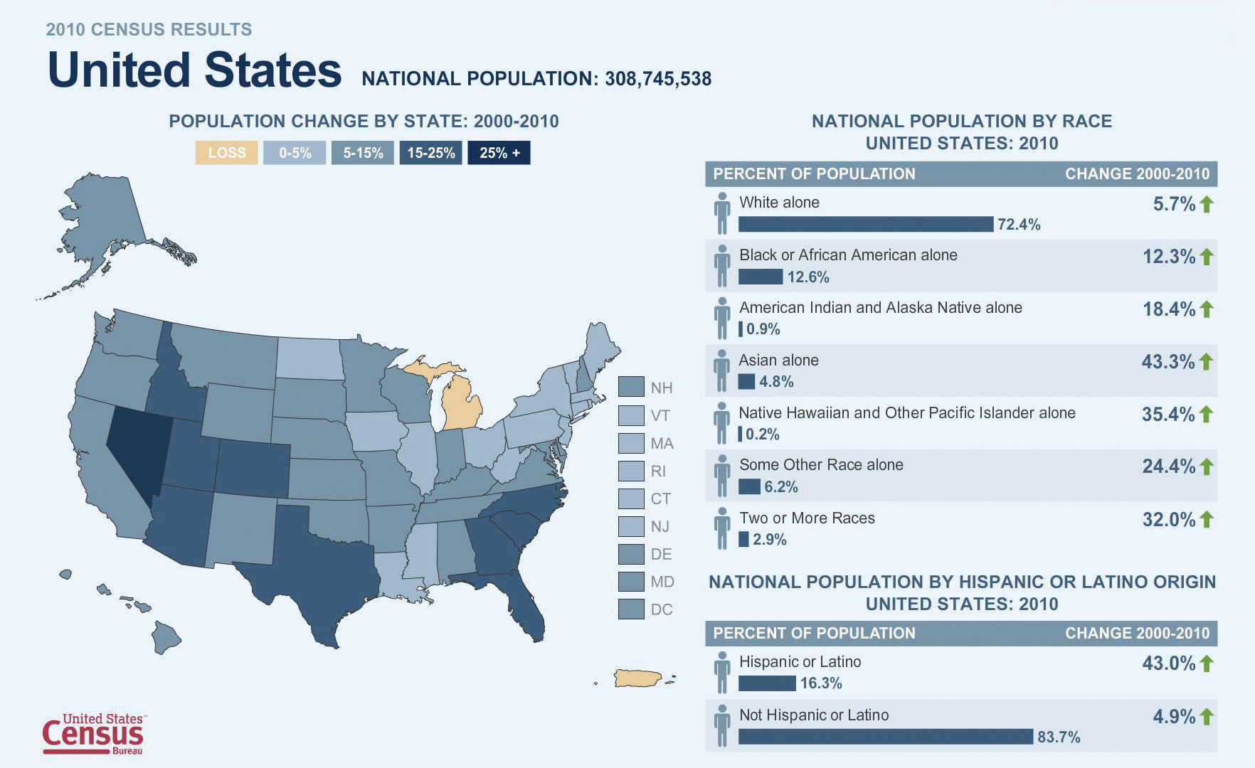 Demographic Data for the United States by Race