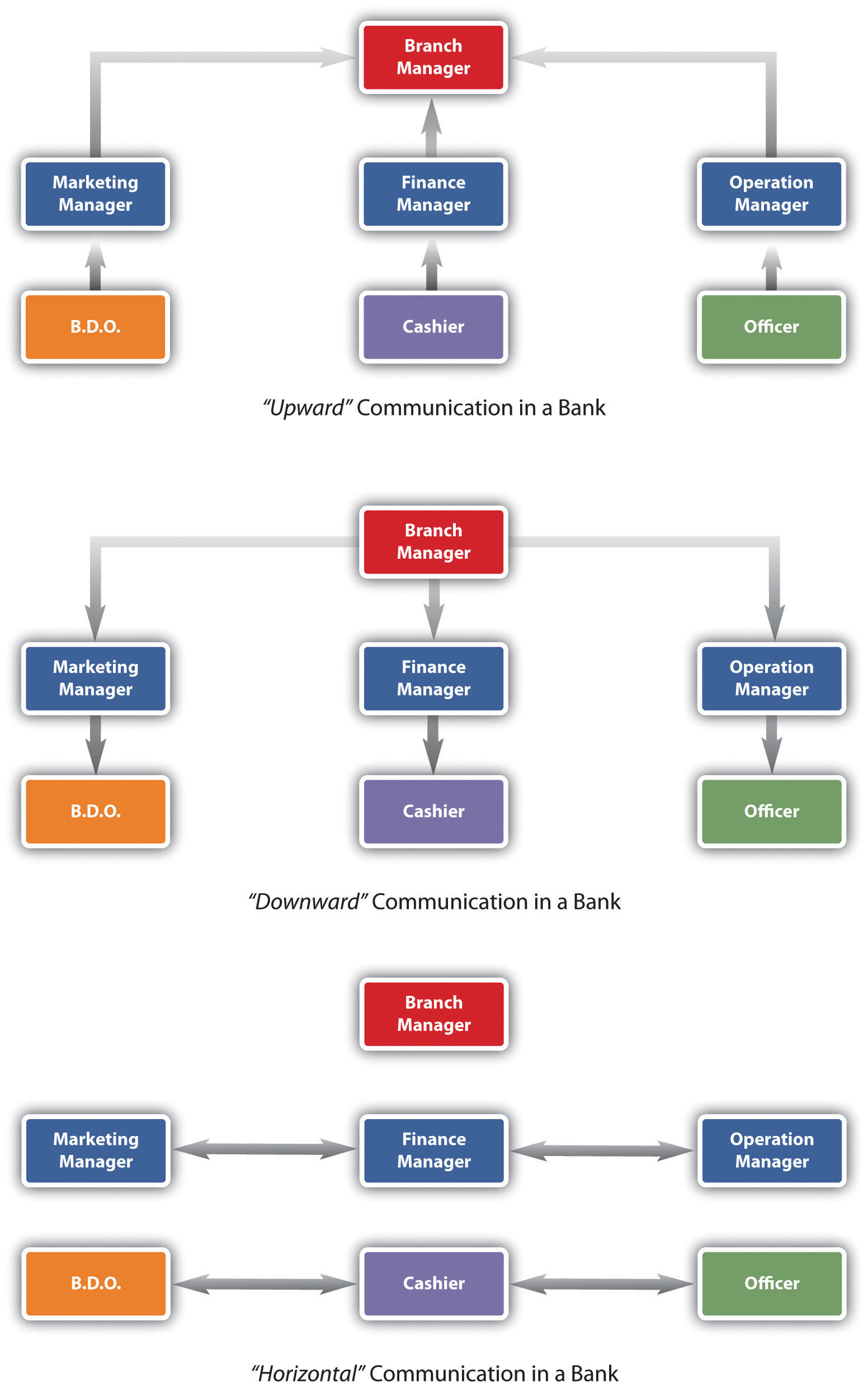Types of Communication Flow in Organizations