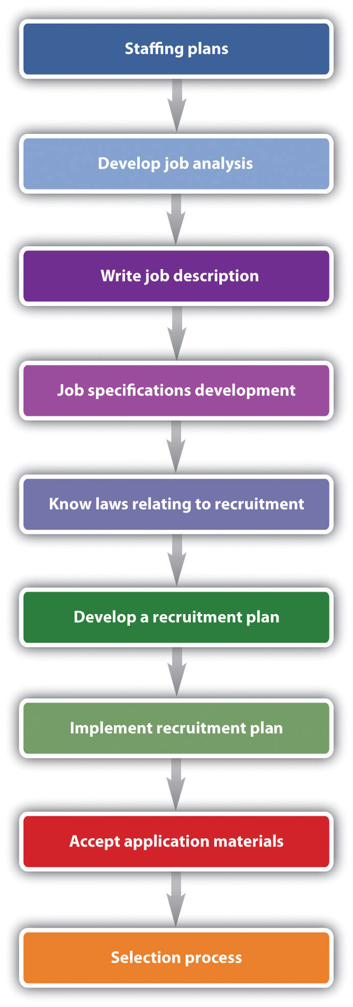 Overview of the steps to the recruitment process: staffing plans; develop job analysis; write job description; job specifications development; know lwas relating to recruitment; develop a recruitment plan; implement recruitment plan; accept application materials; selection process.
