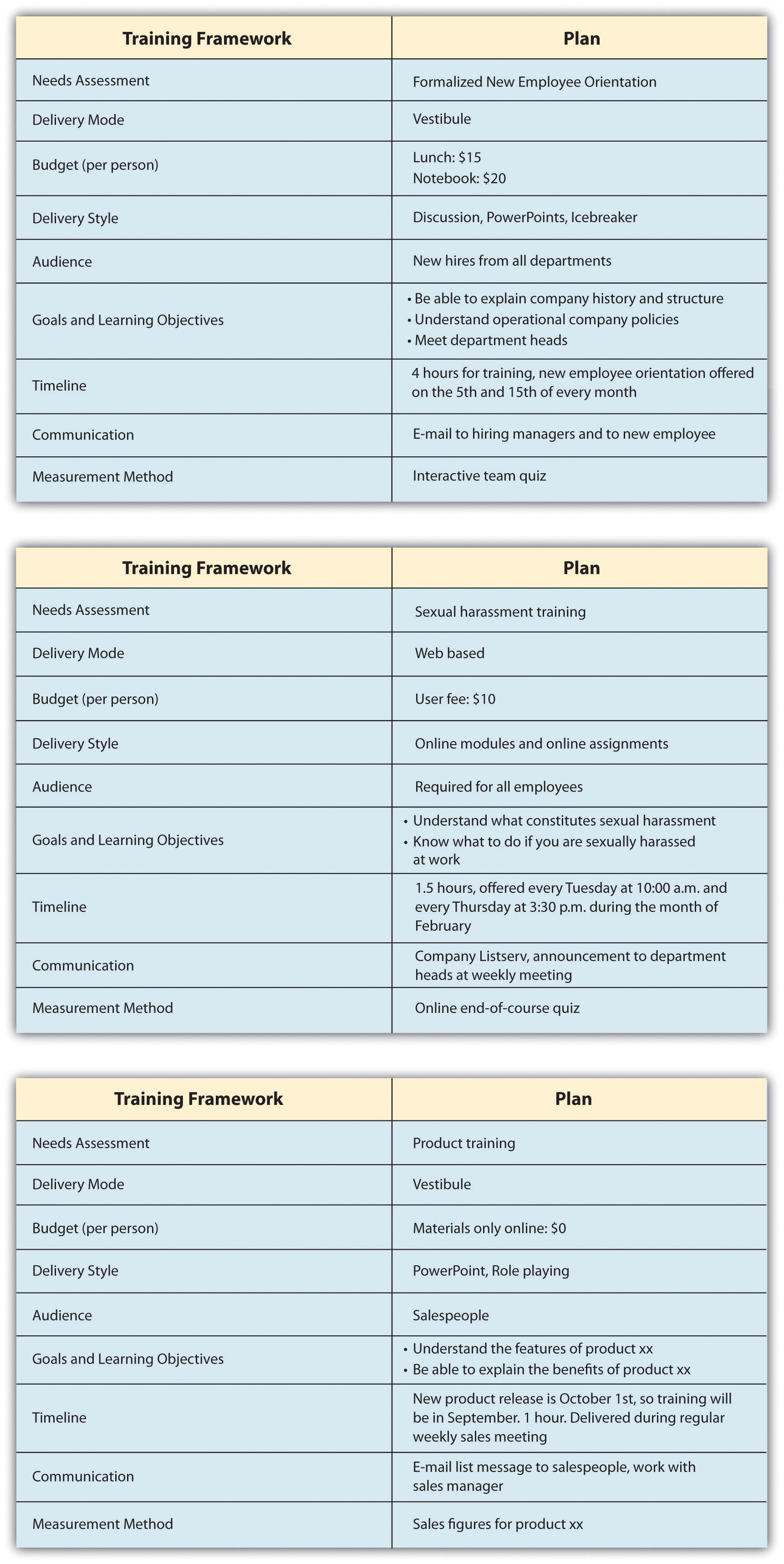 Once the training framework has been developed, the training content can be developed. The training plan serves as a starting point for training development.