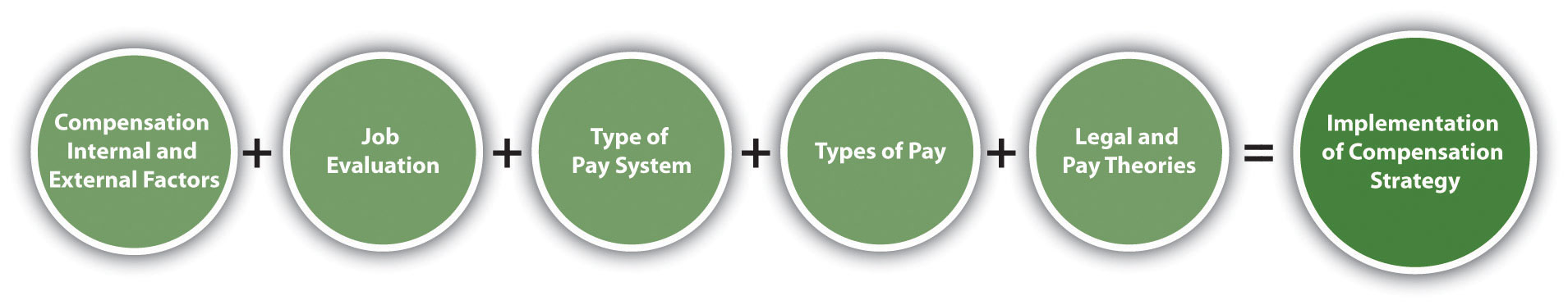 The process for implementing compensation strategy: compensation internal and external factors + job evaluation + type of pay system + types of pay + legal and pay theories = implementation of compensation strategy.