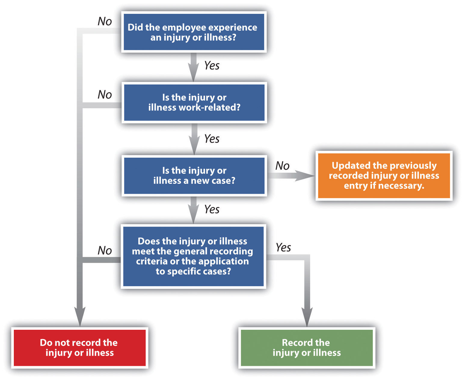 The OSHA Decision Tree for Determining If an Injury or Illness Should Be Recorded