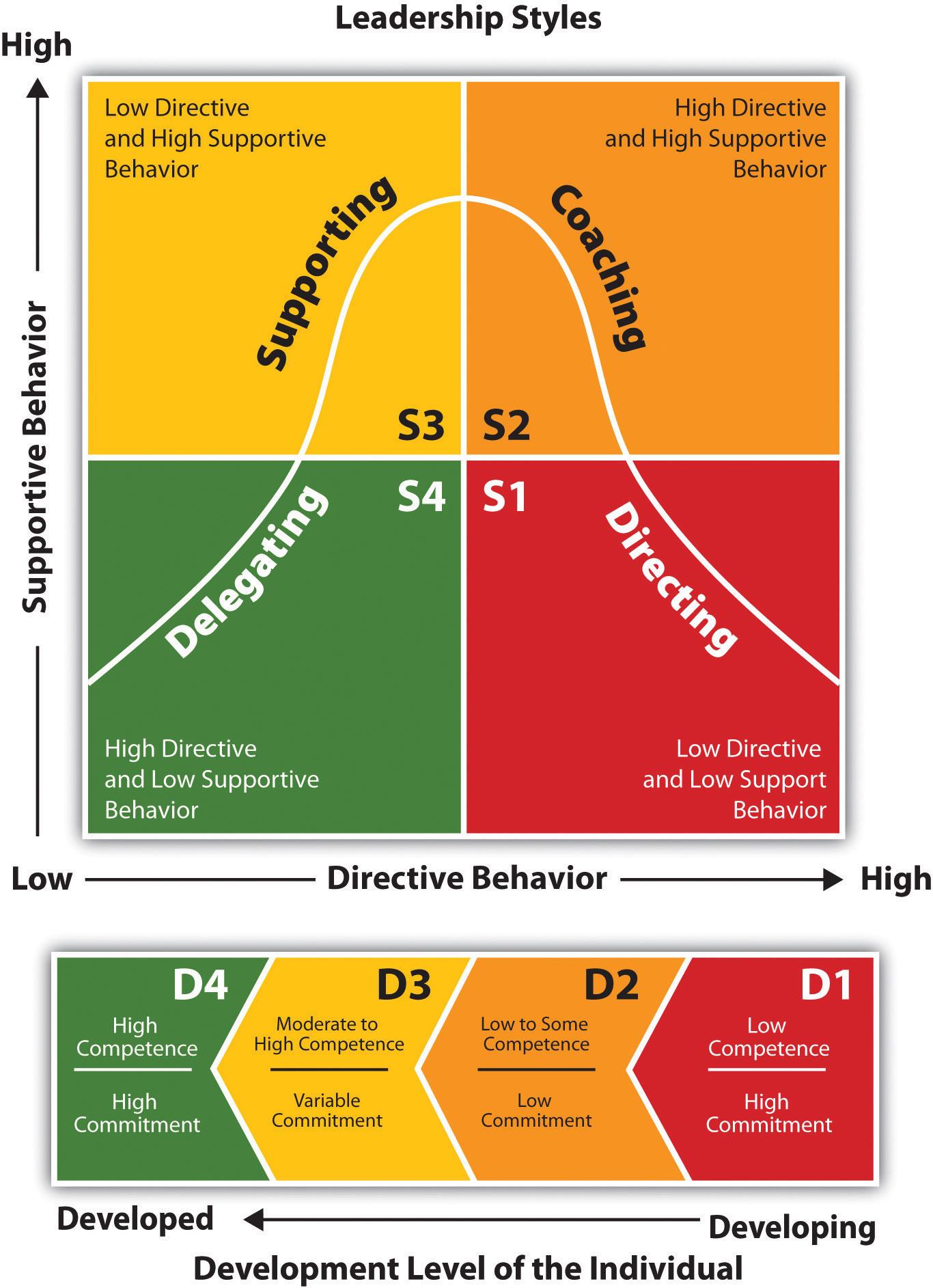 Blanchard's Situational Leadership Model