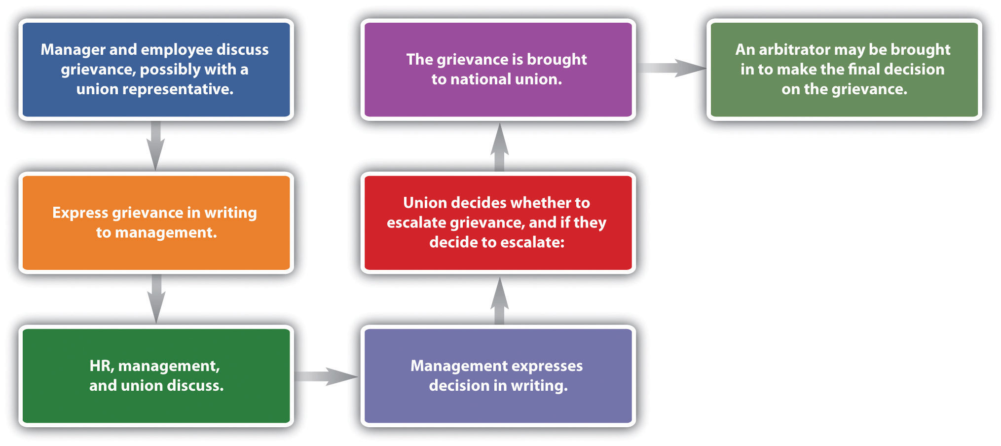 A Sample Grievance Process in order: manager and employee discuss grievance, possibly with a union representative; express grievance in writing to management; HR, management, and union discuss; management expresses decision in writing; union decides whether to escalate grievance, and if they decide to escalate; the grievance is brought to national union; an arbitrator may be brough in to make the final decision on the grievance.