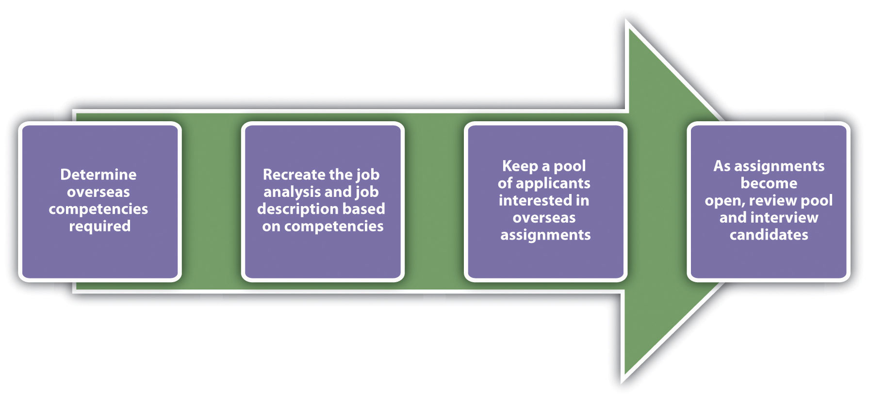 Sample Selection Process for Overseas Assignments: determine overseas competencies required; recreate the job analysis and job description based on competencies; keep a pool of applicants interested in overseas assignments; as assignments become open, review pool and interview candidates