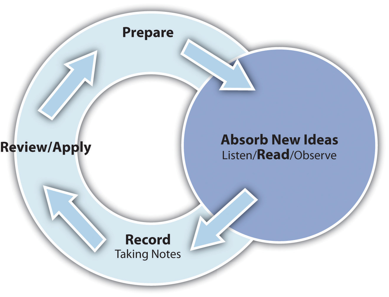 Flowchart or Diagram (Prepare -> Absorb New Ideas (Listen/Read/Observe) -> Record (Taking Notes) -> Review/Apply