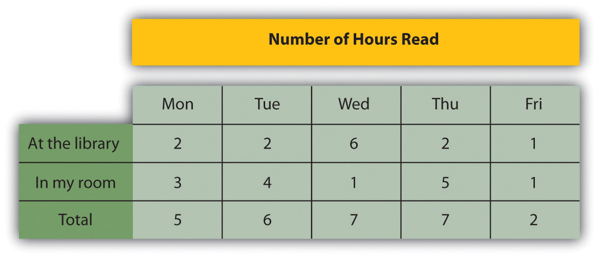 A table of Number of Hours Read over the course of a week in two different locations