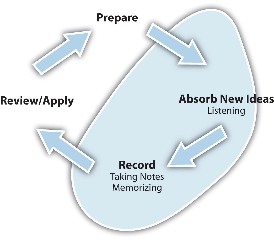 The Learning Cycle (Prepare -> Absorb New Ideas (Listening) -> Record (Taking Notes, Memorizing) -> Review/Apply ->