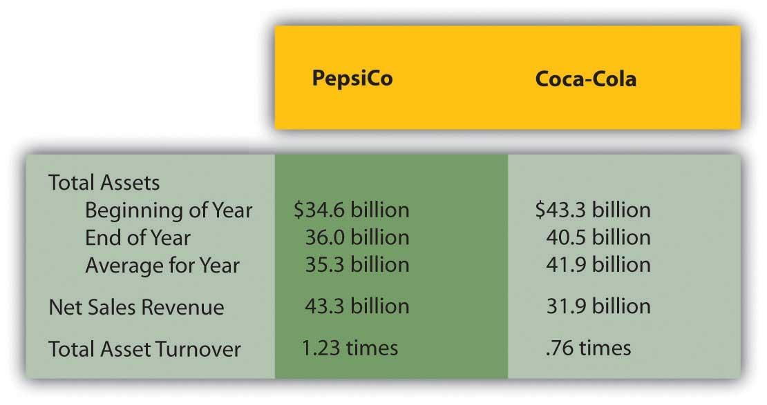 2008 Comparison of PepsiCo Inc. and the Coca-Cola company
