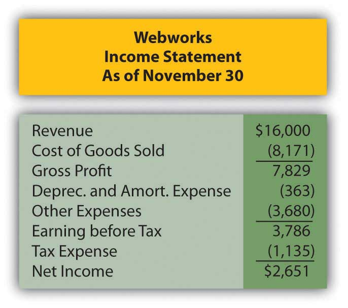 Webworks' Income statement
