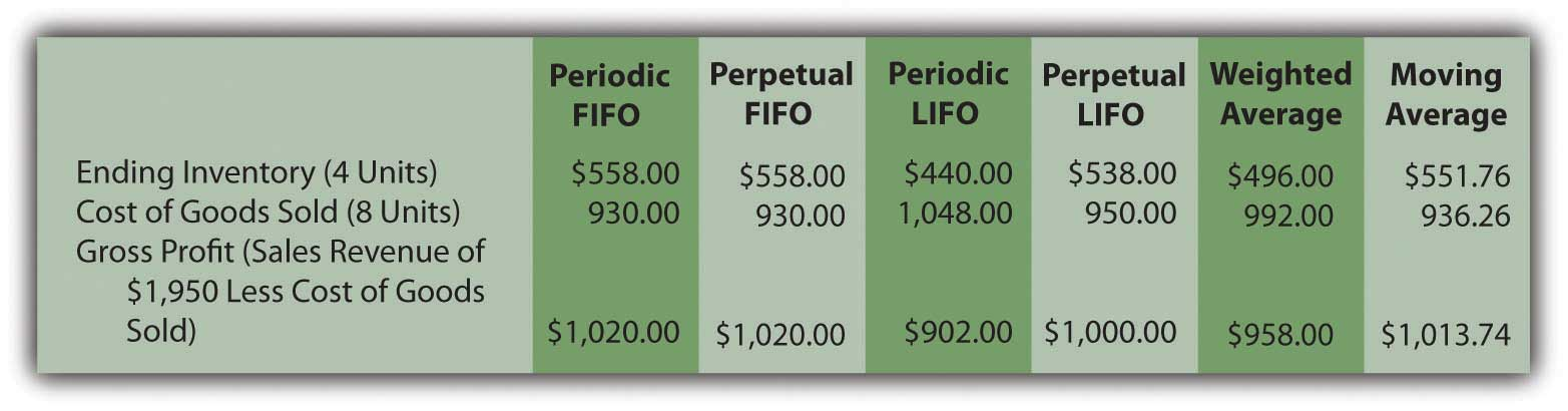 Six Inventory Systems (Periodic FIFO, Perpetual FIFO, Periodic LIFO, Perpetual LIFO, Weighted Average, and Moving Average)