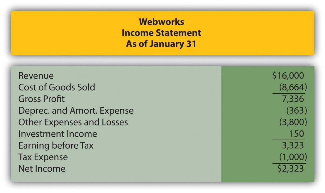 Webworks financial statements