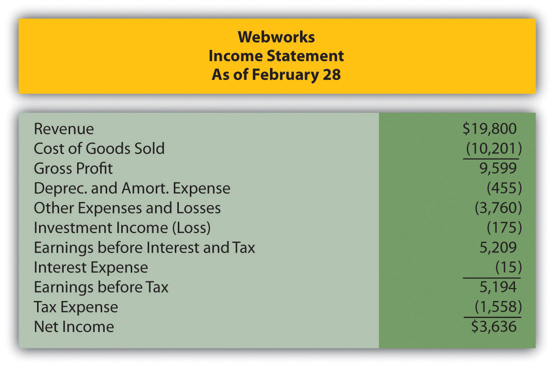 Webworks' Financial Statements