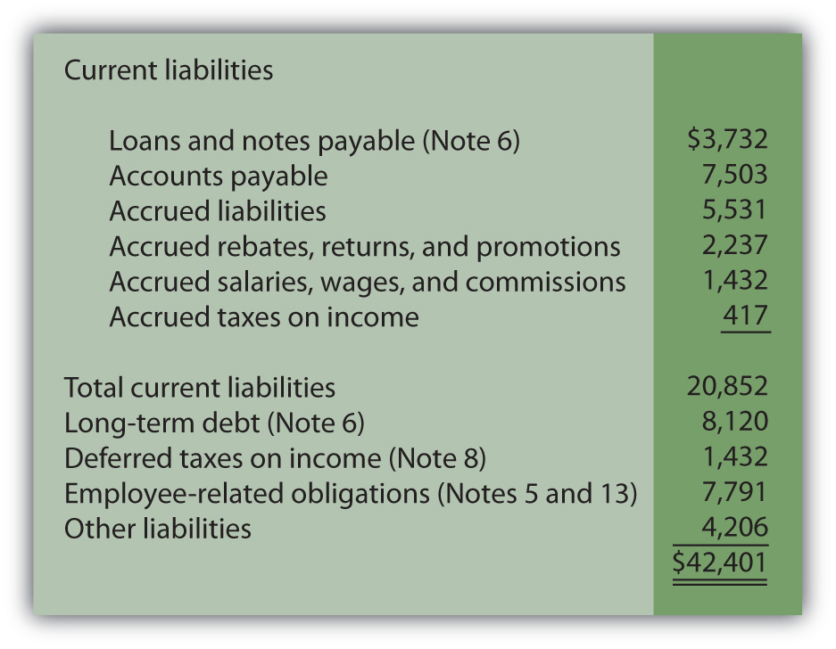 Liability section of balance sheet, Johnson & Johnson and subsidiaries as of december 28, 2008