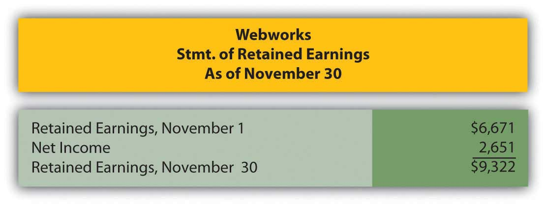 Webwork's Statement of retained earnings