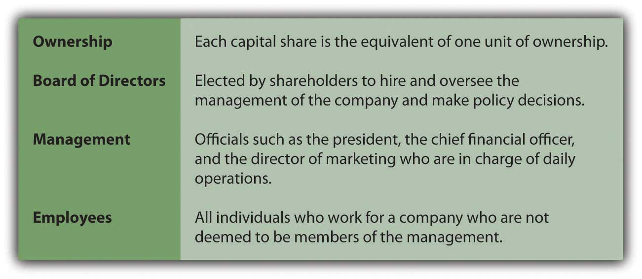 Company Operational Structure: Ownership (Each capital share is the equivalent of one unit of ownership); Board of Directors (Elected by shareholders to hire and oversee the management of the company and make policy decisions); Management (Officials such as the president, the chief financial officer, and the director of marketing who are in charge of daily operations); Employees (All individuals who work for a company who are not deemed to be members of the management)