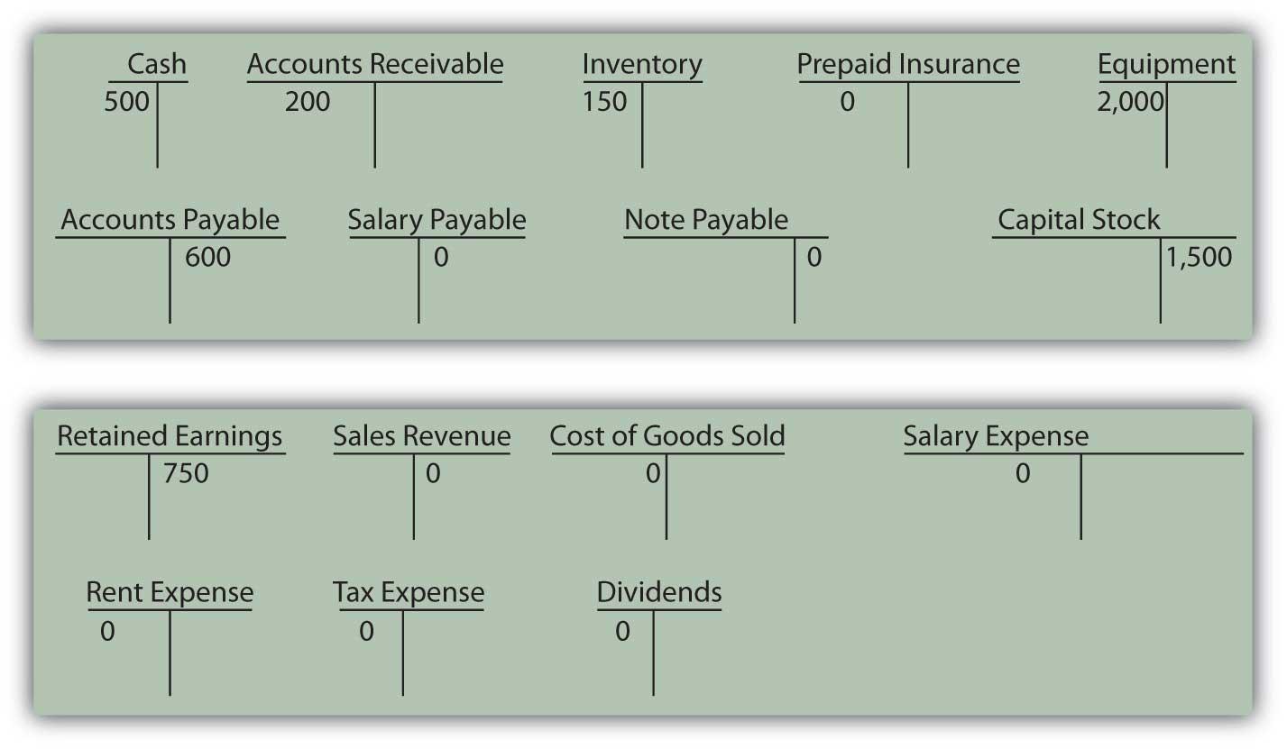 Opening T-Account Balances
