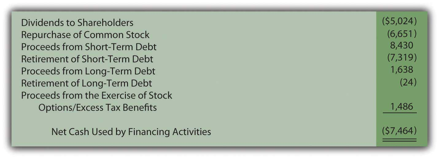 Financing activity cash flows reported by Johnson & Johnson for year ended December 28, 2008
