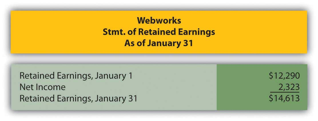 Webworks' statement of retained earnigns