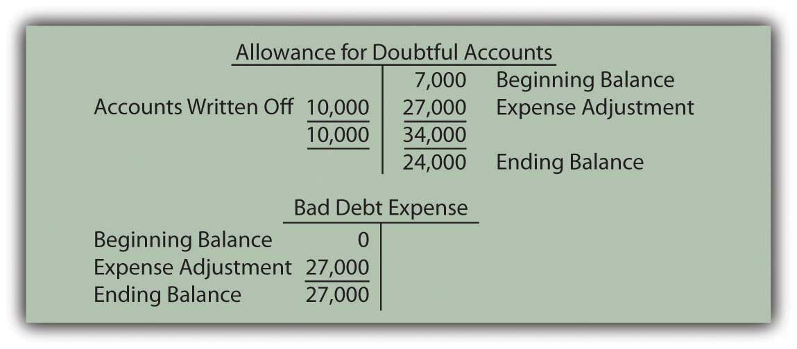 Resulting T-Accounts, Based on Percentage of Receivables Method