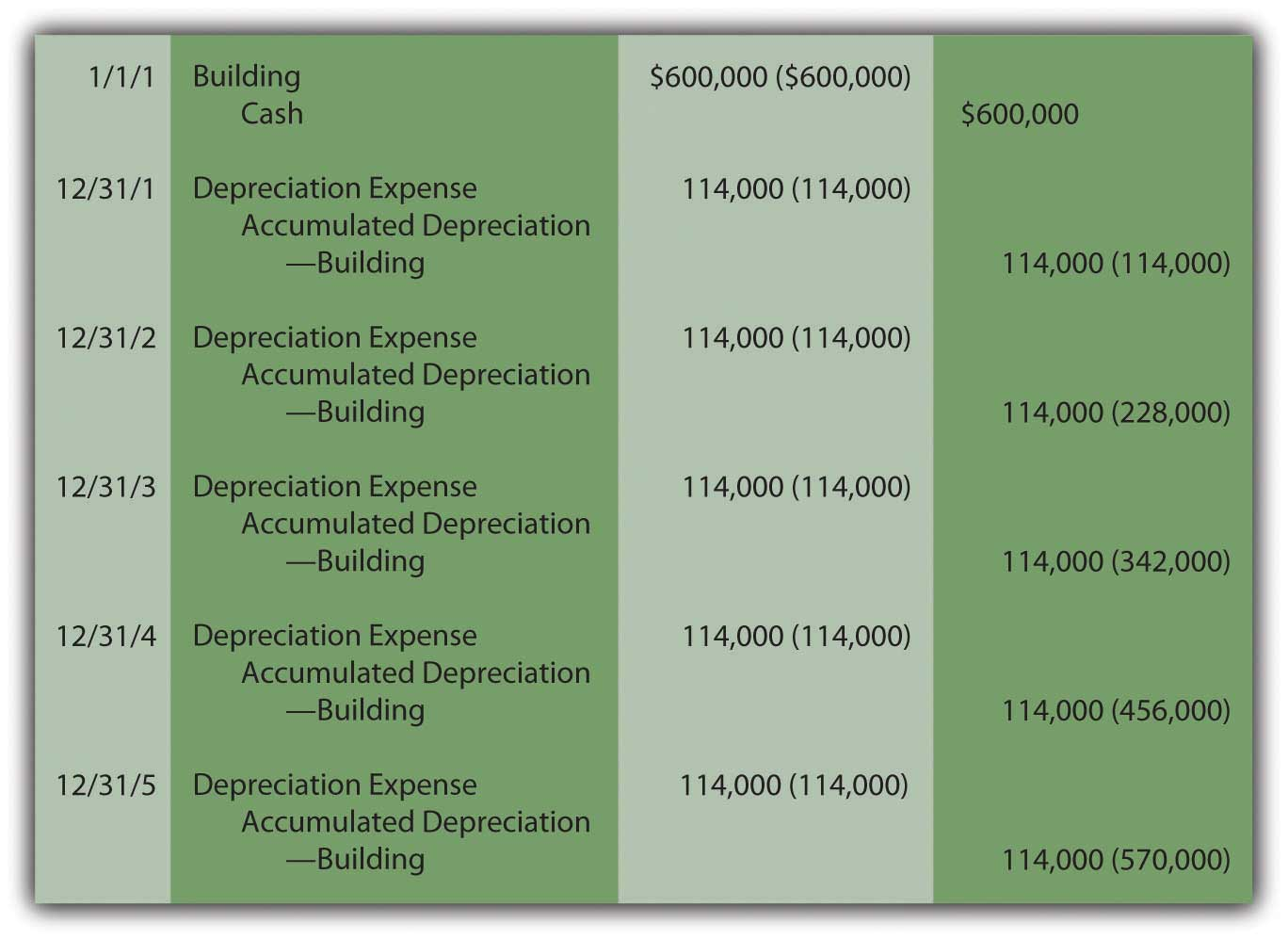 Building Acquisition and Straight-Line Depreciation