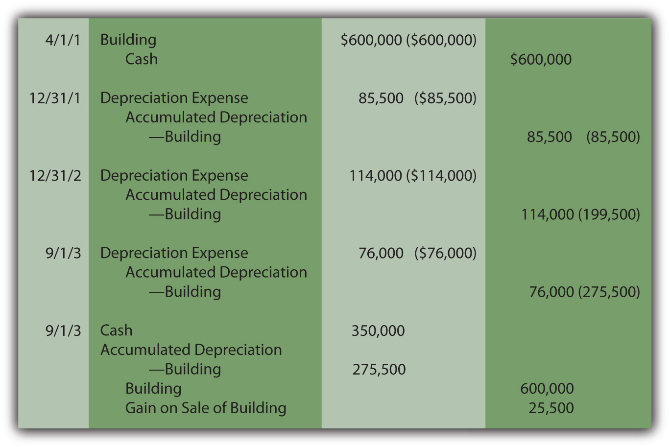 Acquisition, Depreciation, and Sale of Building