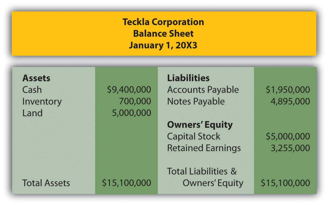 Assets and liabilities of Teckla