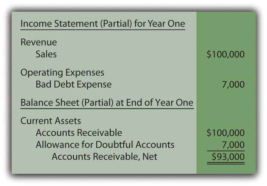 Year One-Financial Statements