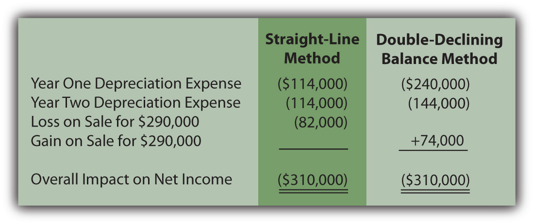 Depreciation Methods--Overall Impact on Net Income