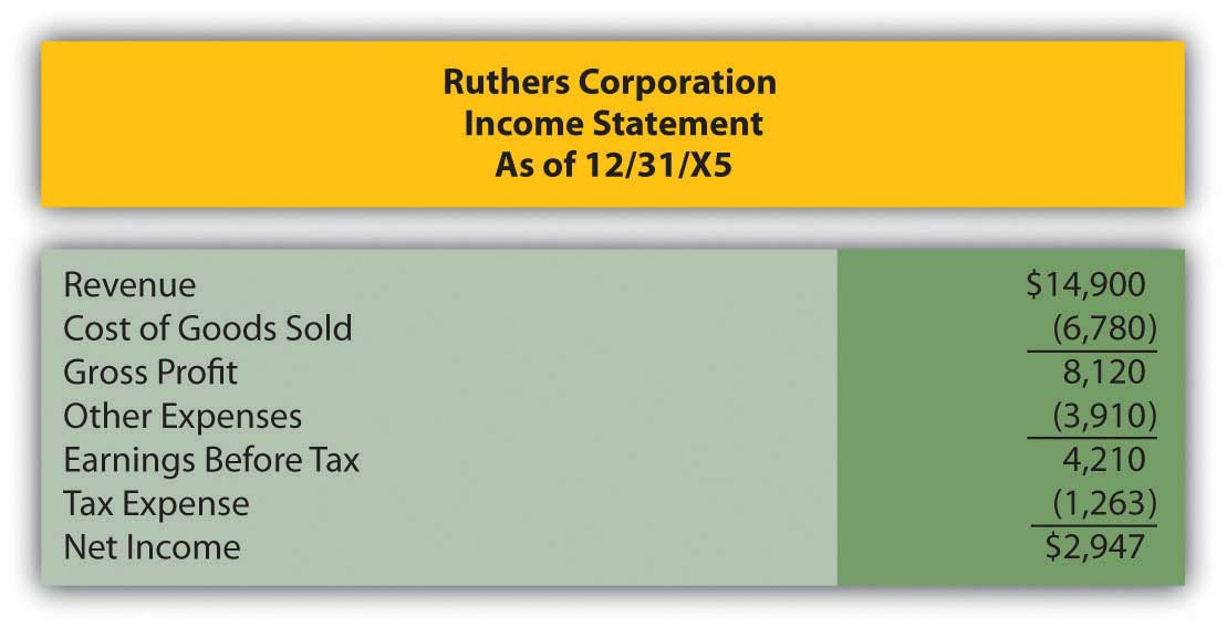 Ruthers Corporation income statement as of 12/31/X5