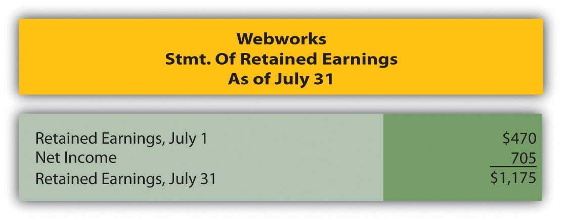 Webworks Statement of Retained Earnings