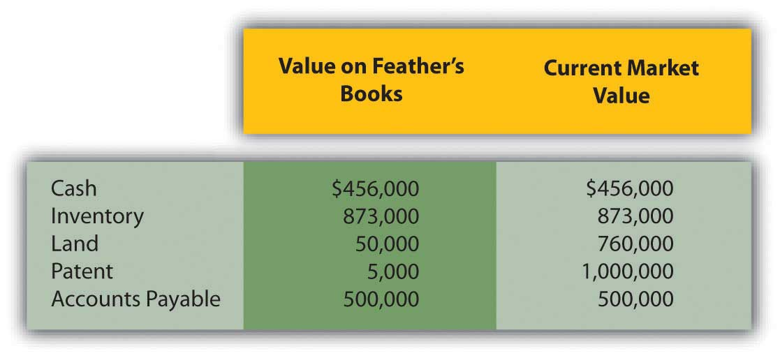 Assets and liabilities of feather