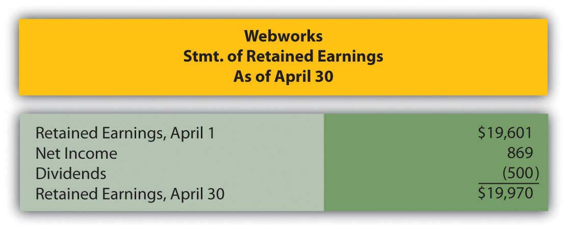 Webworks' Statement of retained earnings as of April 30