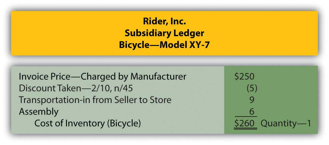 Cost of Inventory Reduced by Cash Discount (Rider, Inc. Subsidiary Ledger)