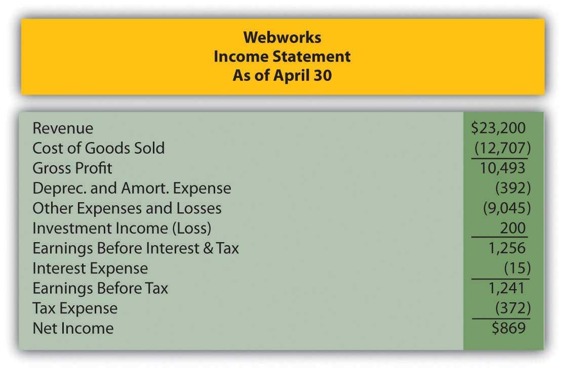 Webworks' Financial Statements