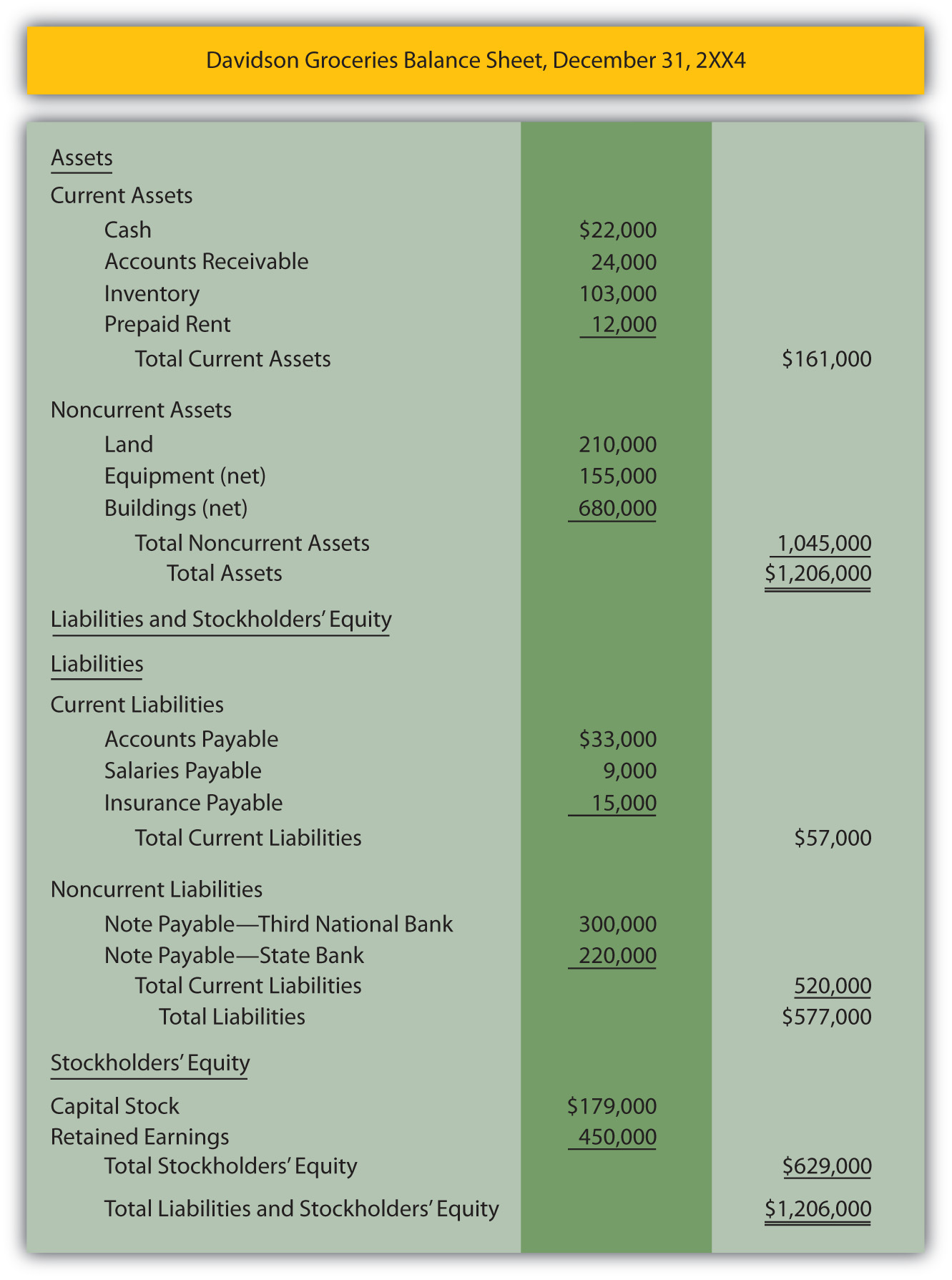 Balance Sheet of Davidson Groceries