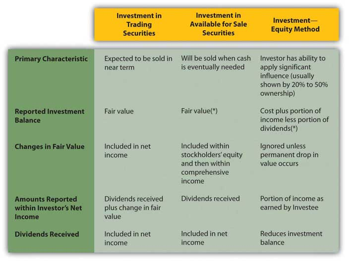 Comparison of three methods to account for investments