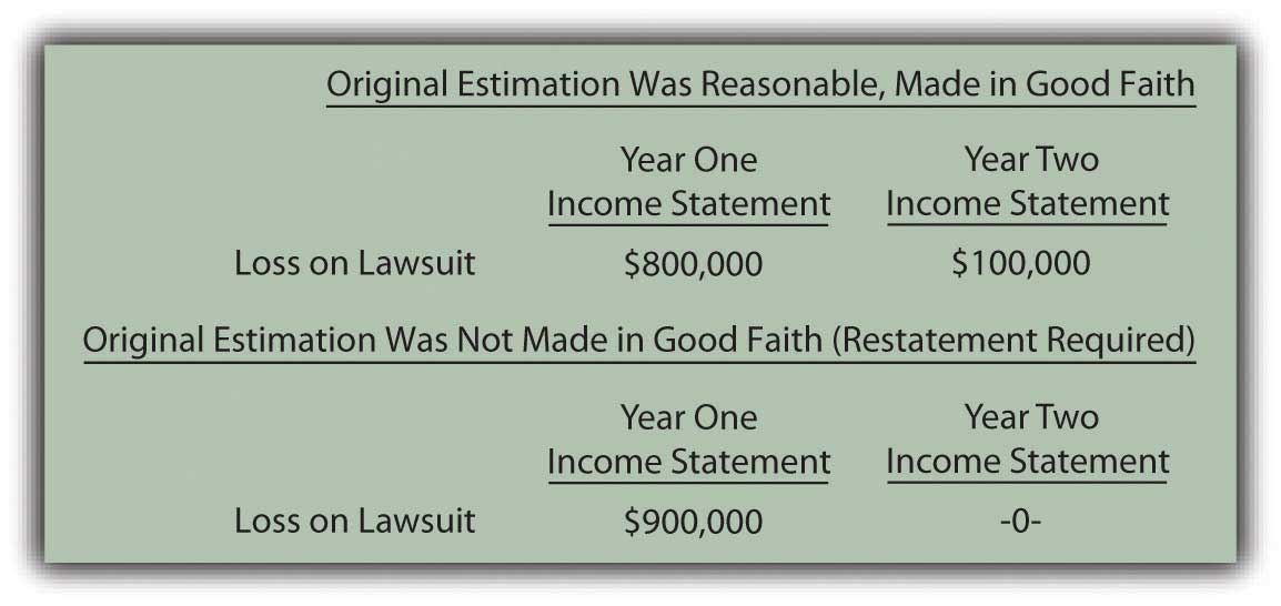 Two ways to fix an estimation