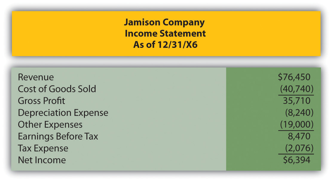 Jamison Company income statement as of 12/31/X6