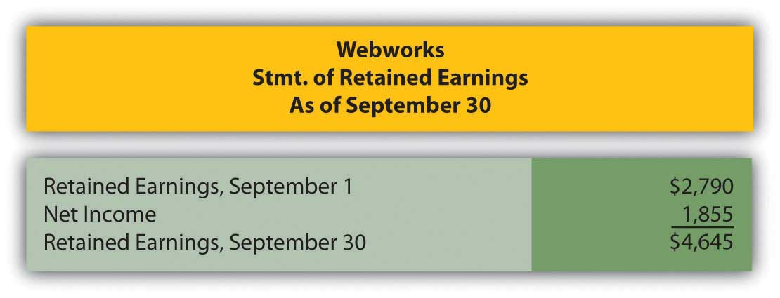 Webworks' Statement of Retained Earnings