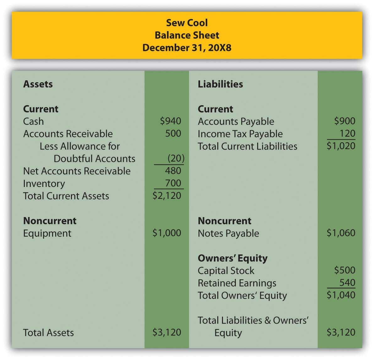 sew cool's balance sheet