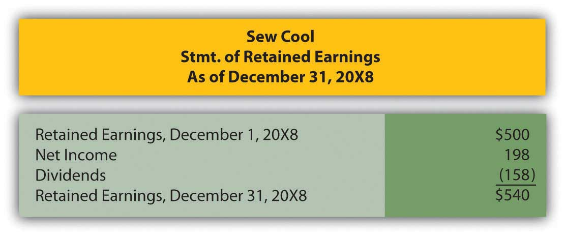 Sew Cool's statement of retained earnings