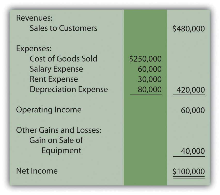 Liberto Company income statement year ended December 31, year one